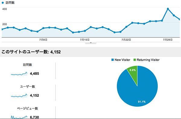 2013年7月のアクセス数を晒す!先月は見られもしなかった記事のPVが30倍以上になってた