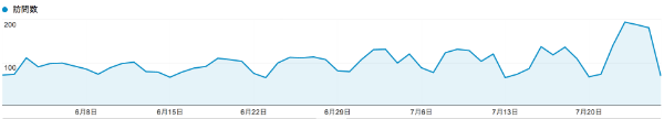 WordPressブログで300記事を突破してからアクセス数が倍以上になった